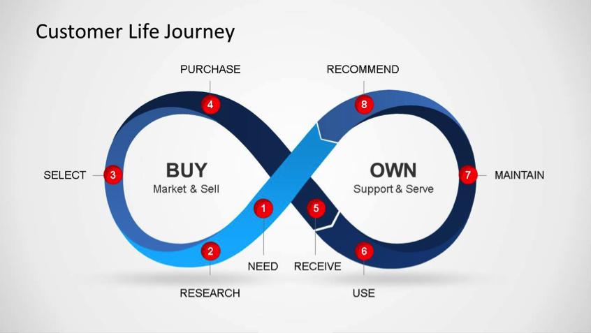 customer-life-journey